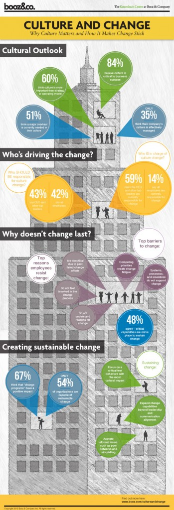 Culture Change Infographic